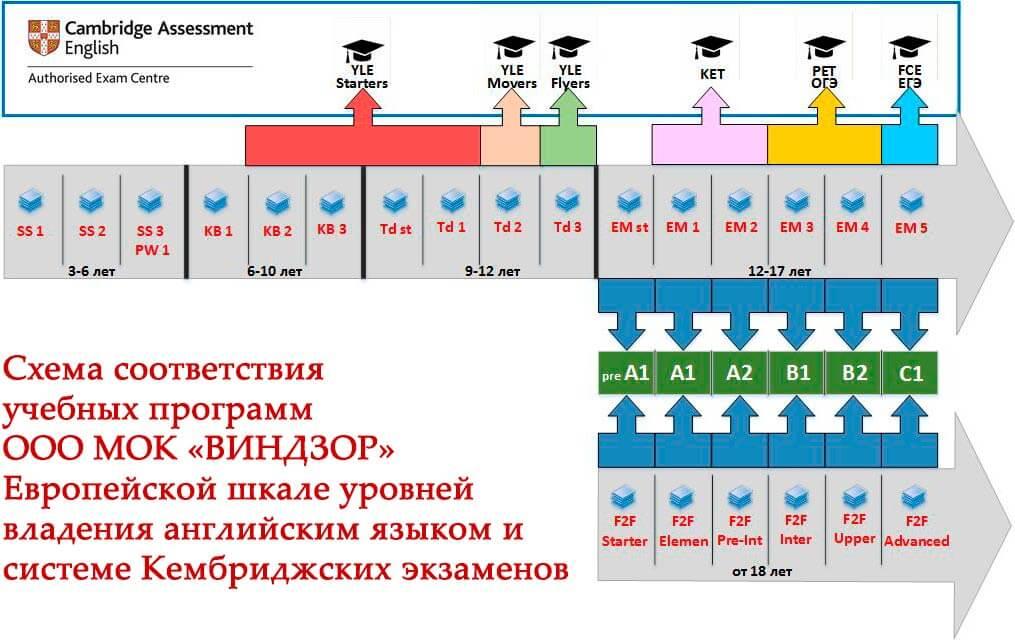Схема соответствия учебных программ